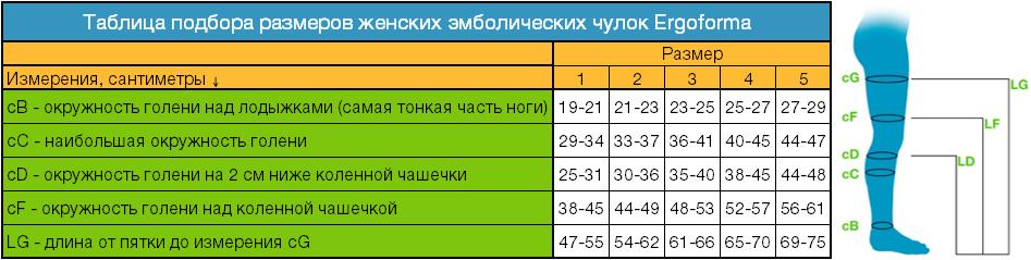 таблица определения размеров антиэмболических чулков Ergoforma